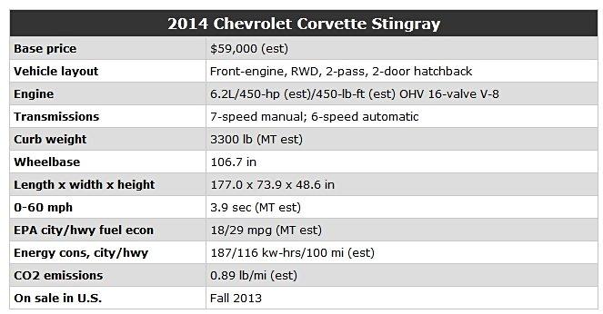 corvette-sting-ray-sepcs